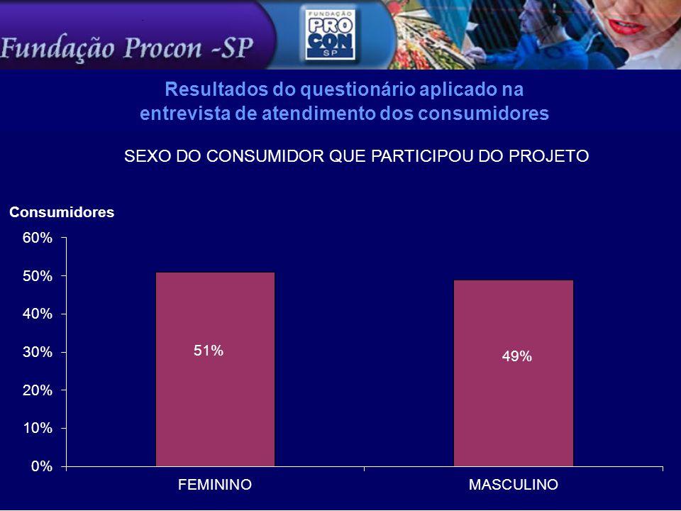 Resultados do questionário aplicado na entrevista de atendimento dos consumidores 147 141