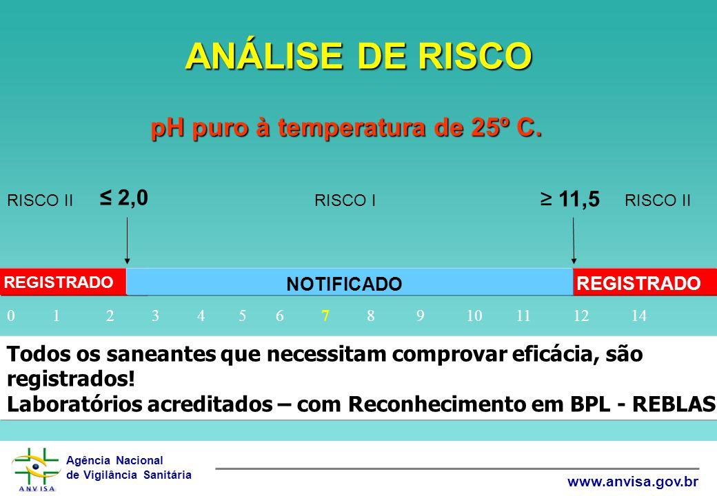 Agência Nacional de Vigilância Sanitária www.anvisa.gov.br ANÁLISE DE RISCO pH puro à temperatura de 25º C. ≤ 2,0 ≥ 11,5 REGISTRADO NOTIFICADO 0 1 2 3