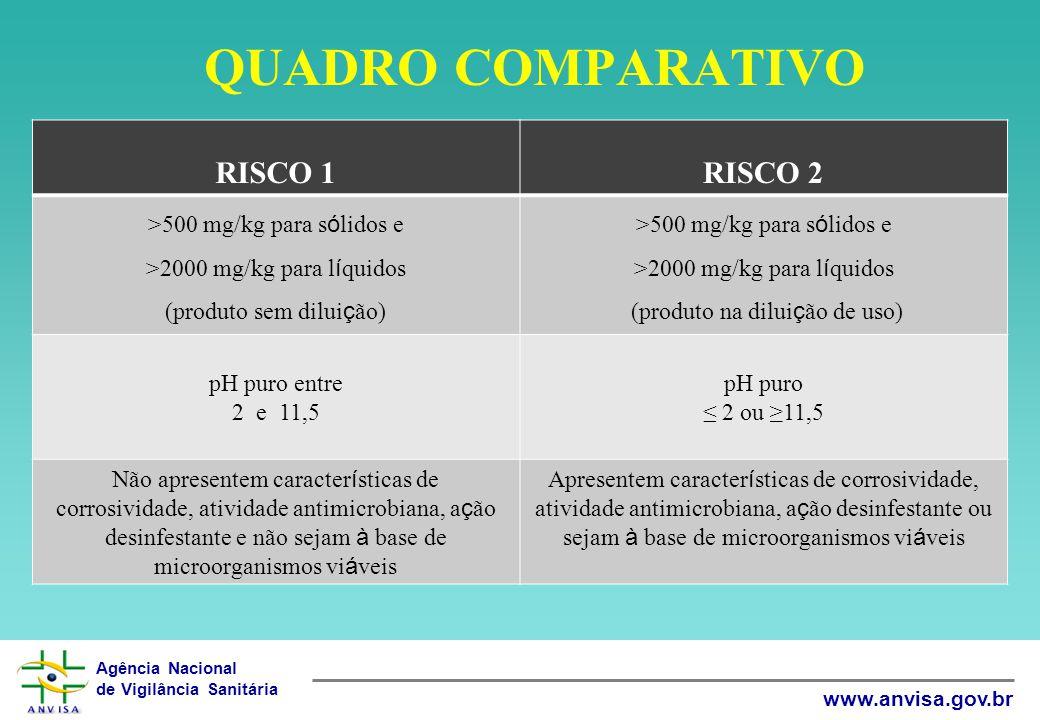 Agência Nacional de Vigilância Sanitária www.anvisa.gov.br QUADRO COMPARATIVO RISCO 1RISCO 2 >500 mg/kg para s ó lidos e >2000 mg/kg para l í quidos (