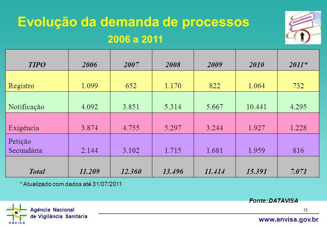 Agência Nacional de Vigilância Sanitária www.anvisa.gov.br 15 Fonte: DATAVISA Evolução da demanda de processos 2006 a 2011 TIPO20062007200820092010201