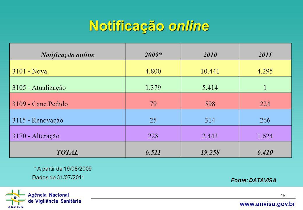 Agência Nacional de Vigilância Sanitária www.anvisa.gov.br 16 Notificação online2009*20102011 3101 - Nova4.80010.4414.295 3105 - Atualização1.3795.414