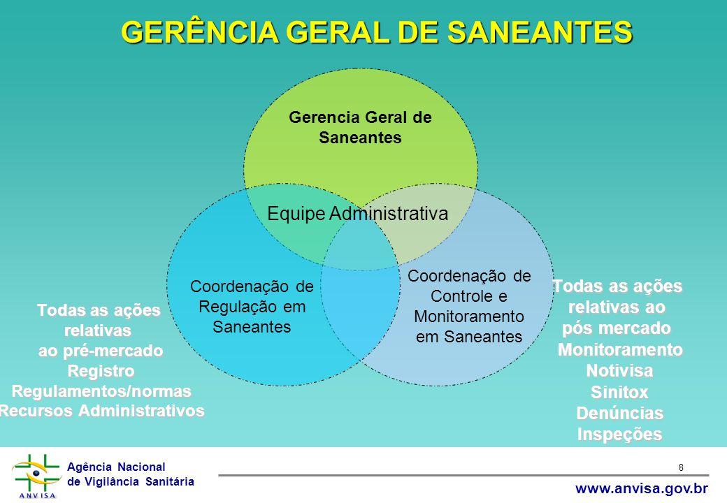 Agência Nacional de Vigilância Sanitária www.anvisa.gov.br 8 Todas as ações relativas ao pós mercado MonitoramentoNotivisaSinitoxDenúnciasInspeções To