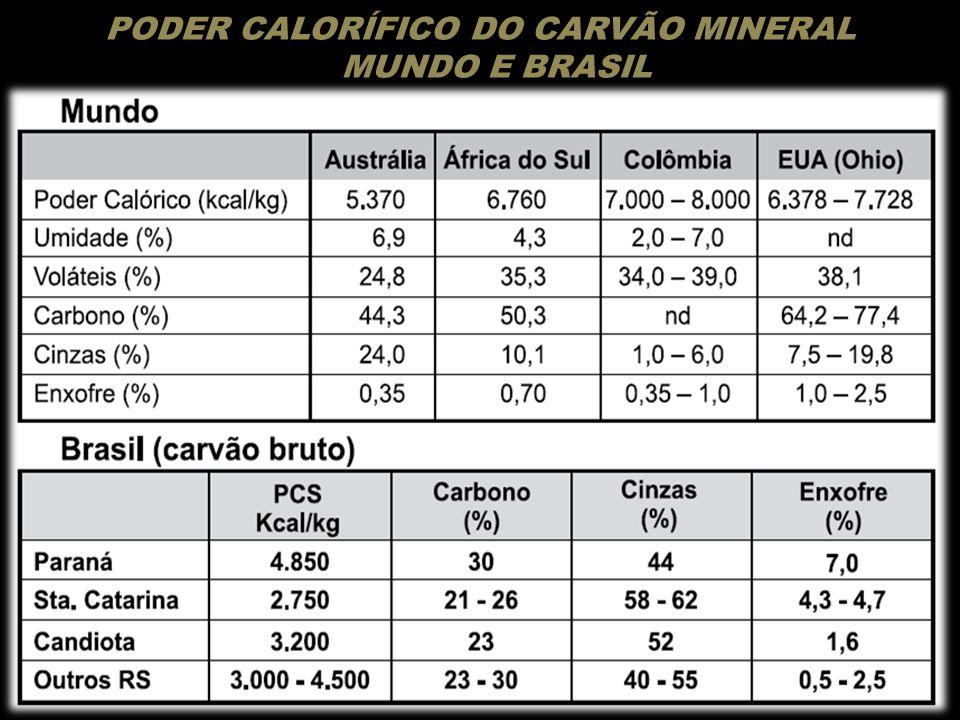 PODER CALORÍFICO DO CARVÃO MINERAL MUNDO E BRASIL