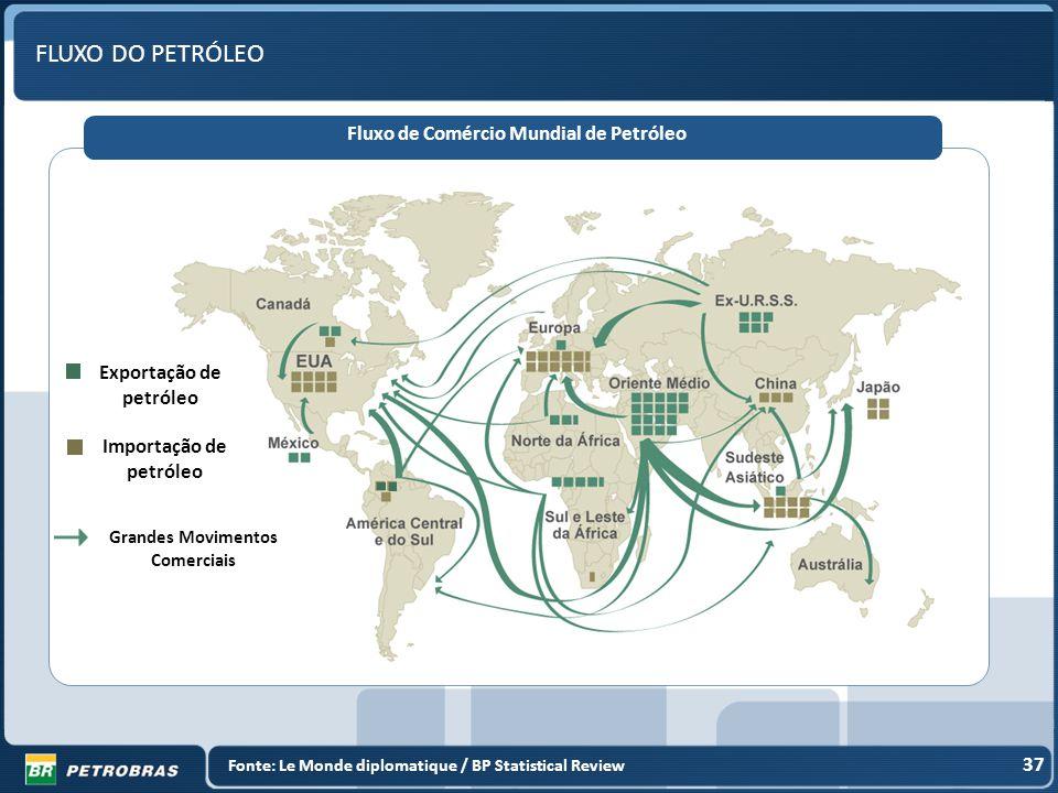 37 Fluxo de Comércio Mundial de Petróleo 37 Fonte: Le Monde diplomatique / BP Statistical Review Exportação de petróleo Importação de petróleo Grandes Movimentos Comerciais FLUXO DO PETRÓLEO
