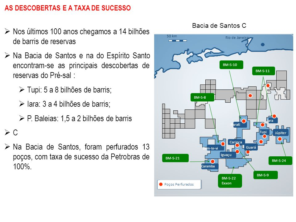 AS DESCOBERTAS E A TAXA DE SUCESSO  Nos últimos 100 anos chegamos a 14 bilhões de barris de reservas  Na Bacia de Santos e na do Espírito Santo encontram-se as principais descobertas de reservas do Pré-sal :  Tupi: 5 a 8 bilhões de barris;  Iara: 3 a 4 bilhões de barris;  P.