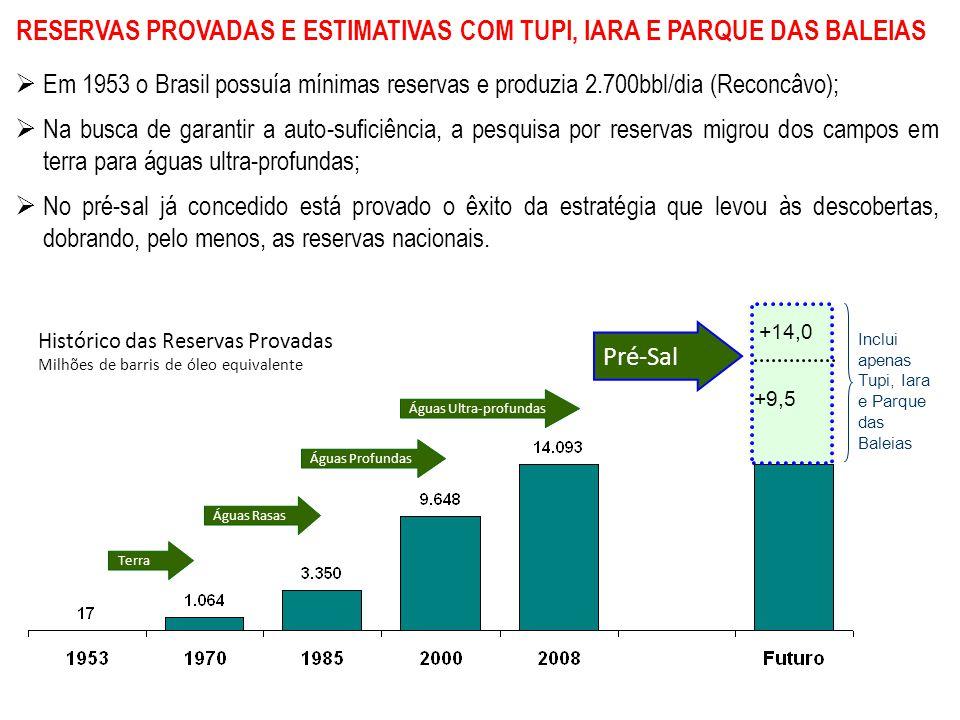 RESERVAS PROVADAS E ESTIMATIVAS COM TUPI, IARA E PARQUE DAS BALEIAS  Em 1953 o Brasil possuía mínimas reservas e produzia 2.700bbl/dia (Reconcâvo);  Na busca de garantir a auto-suficiência, a pesquisa por reservas migrou dos campos em terra para águas ultra-profundas;  No pré-sal já concedido está provado o êxito da estratégia que levou às descobertas, dobrando, pelo menos, as reservas nacionais.