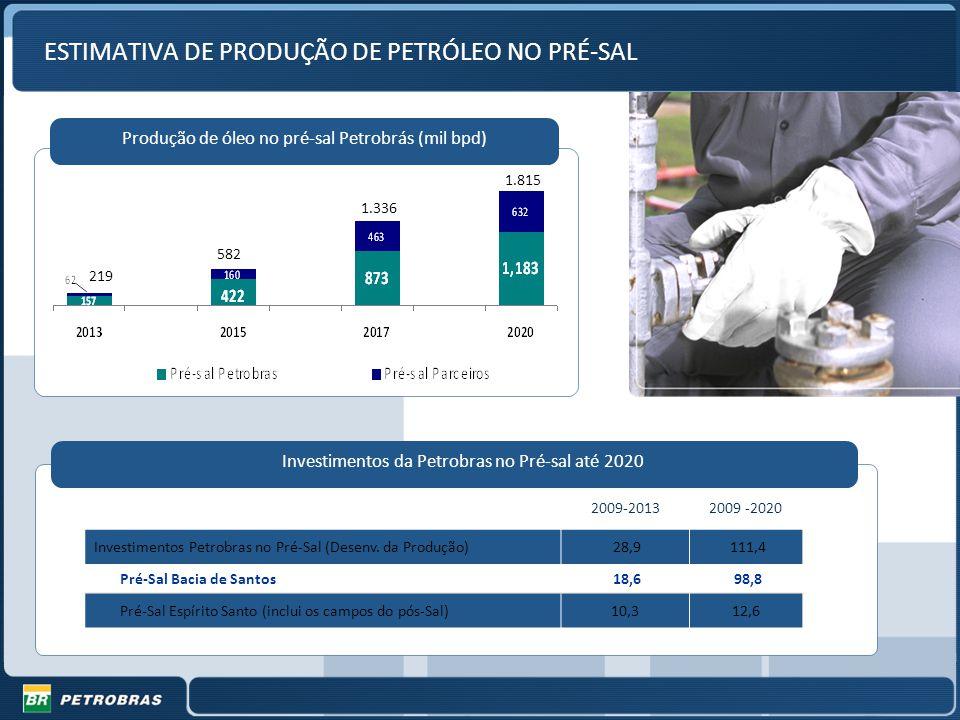 ESTIMATIVA DE PRODUÇÃO DE PETRÓLEO NO PRÉ-SAL Produção de óleo no pré-sal Petrobrás (mil bpd) 2009-20132009 -2020 Investimentos Petrobras no Pré-Sal (Desenv.