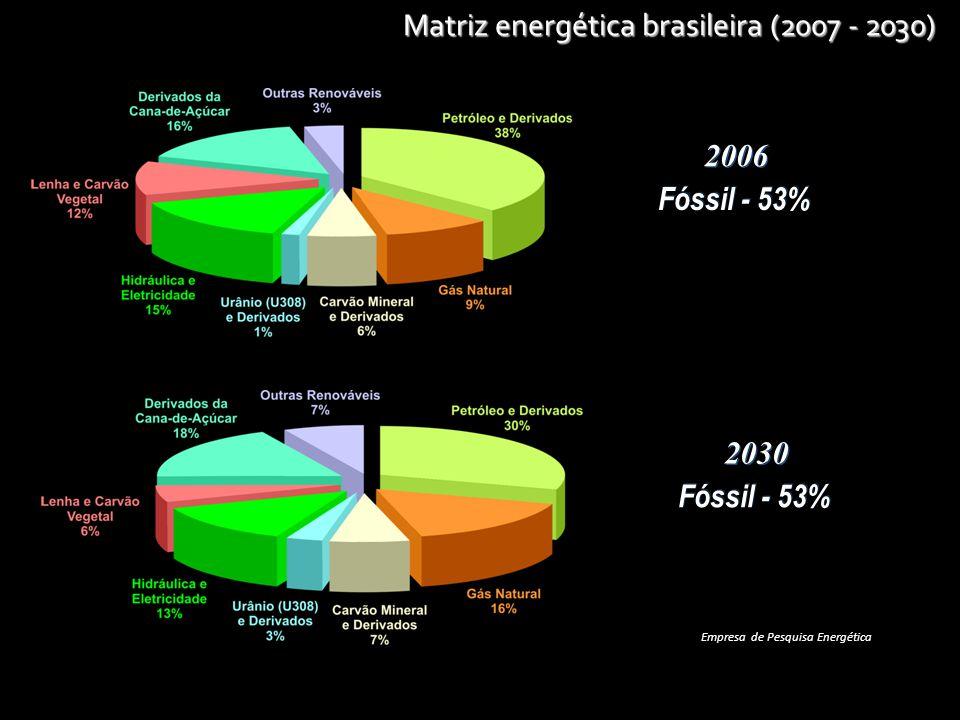 Matriz energética brasileira (2007 - 2030) Empresa de Pesquisa Energética 2006 Fóssil - 53% 2030 Fóssil - 53%