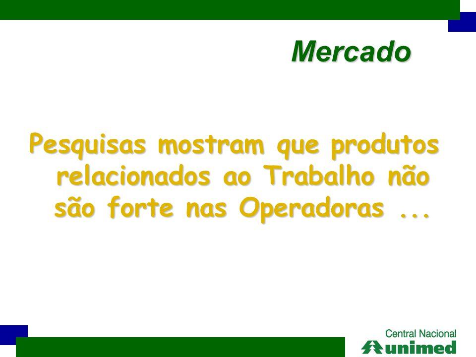 Pesquisas mostram que produtos relacionados ao Trabalho não são forte nas Operadoras... Mercado Mercado