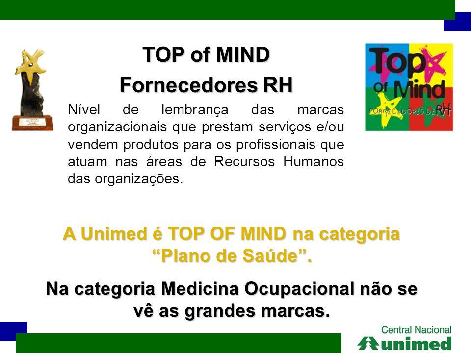 TOP of MIND Fornecedores RH Nível de lembrança das marcas organizacionais que prestam serviços e/ou vendem produtos para os profissionais que atuam na