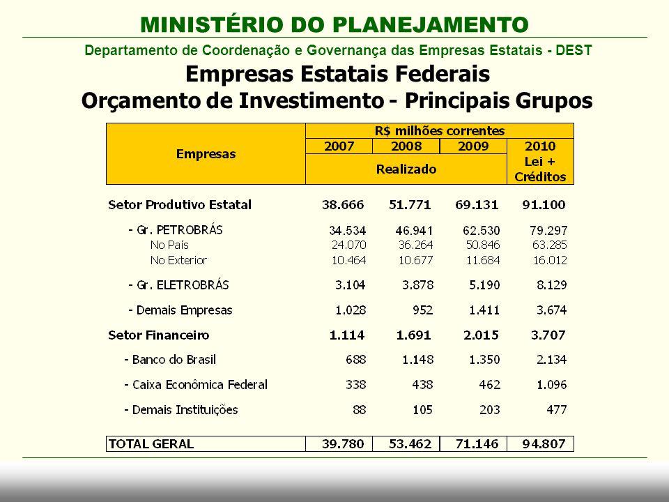 MINISTÉRIO DO PLANEJAMENTO Empresas Estatais Federais Orçamento de Investimento - Principais Grupos Departamento de Coordenação e Governança das Empre