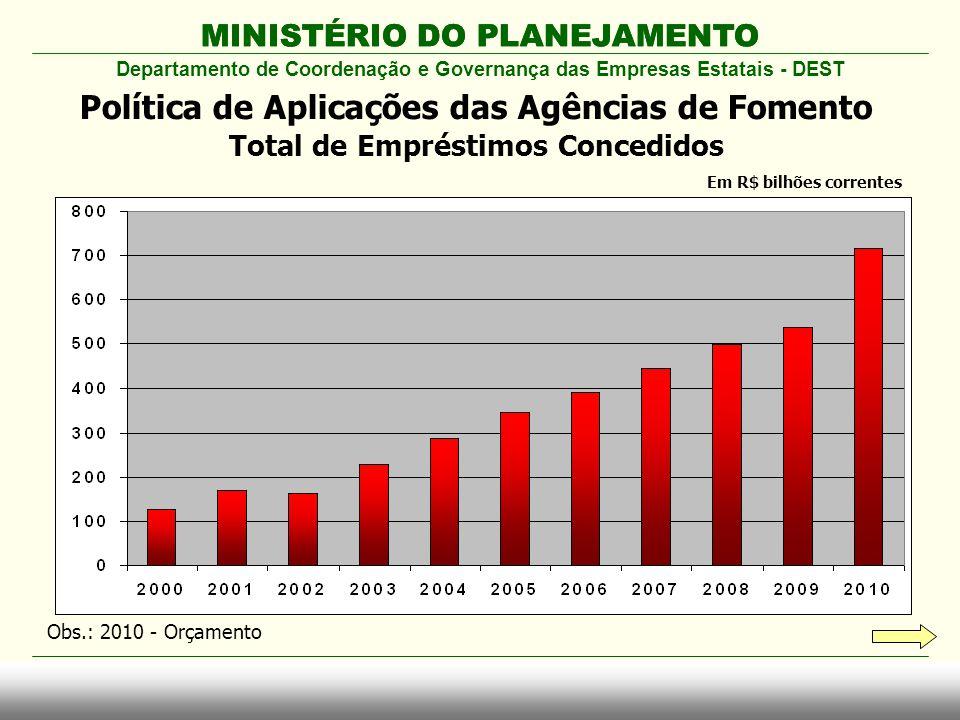 MINISTÉRIO DO PLANEJAMENTO Departamento de Coordenação e Governança das Empresas Estatais - DEST Política de Aplicações das Agências de Fomento Total