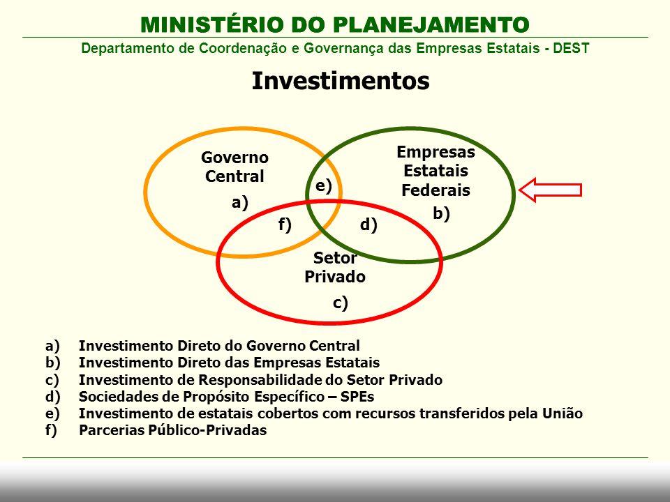 MINISTÉRIO DO PLANEJAMENTO Departamento de Coordenação e Governança das Empresas Estatais - DEST Investimentos Governo Central Empresas Estatais Feder