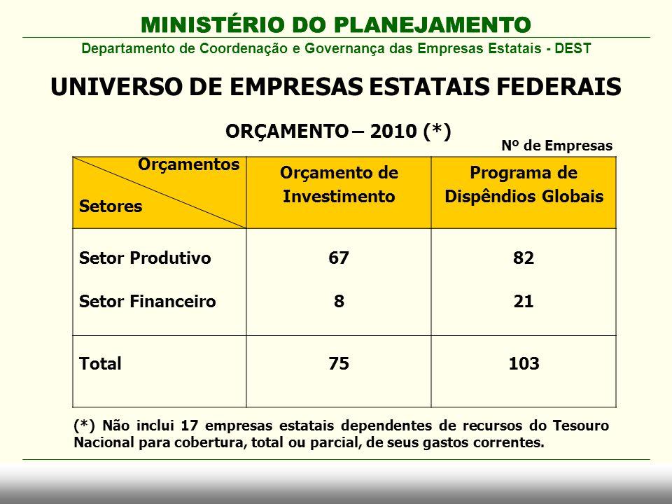 MINISTÉRIO DO PLANEJAMENTO ORÇAMENTO – 2010 (*) MINISTÉRIO DO PLANEJAMENTO Departamento de Coordenação e Governança das Empresas Estatais - DEST UNIVE