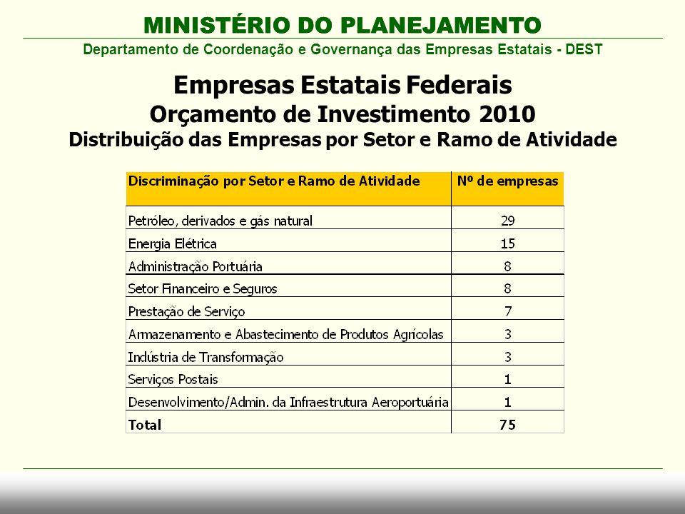 MINISTÉRIO DO PLANEJAMENTO Departamento de Coordenação e Governança das Empresas Estatais - DEST Empresas Estatais Federais Orçamento de Investimento