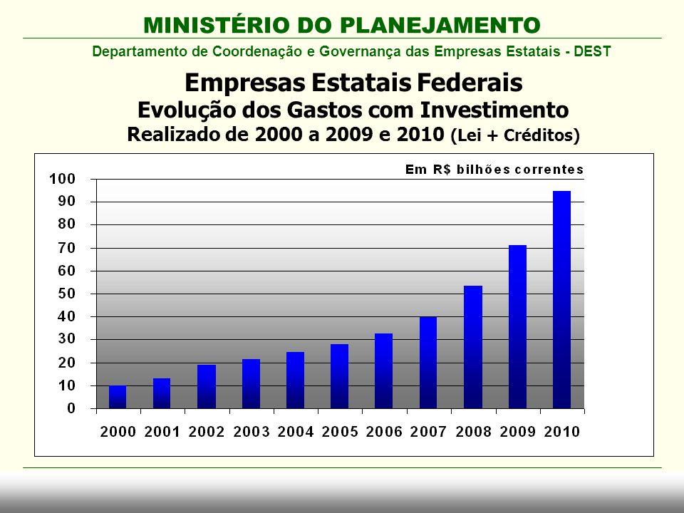 MINISTÉRIO DO PLANEJAMENTO Empresas Estatais Federais Evolução dos Gastos com Investimento Realizado de 2000 a 2009 e 2010 (Lei + Créditos) Departamen