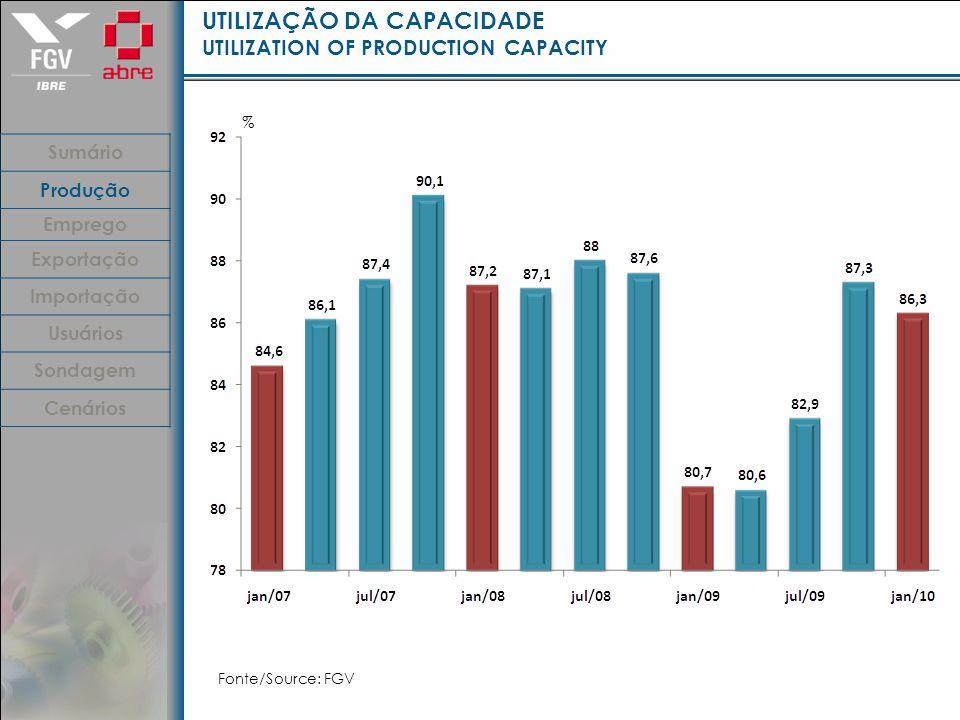 UTILIZAÇÃO DA CAPACIDADE UTILIZATION OF PRODUCTION CAPACITY Fonte/Source: FGV % Sumário Produção Emprego Exportação Importação Usuários Sondagem Cenários