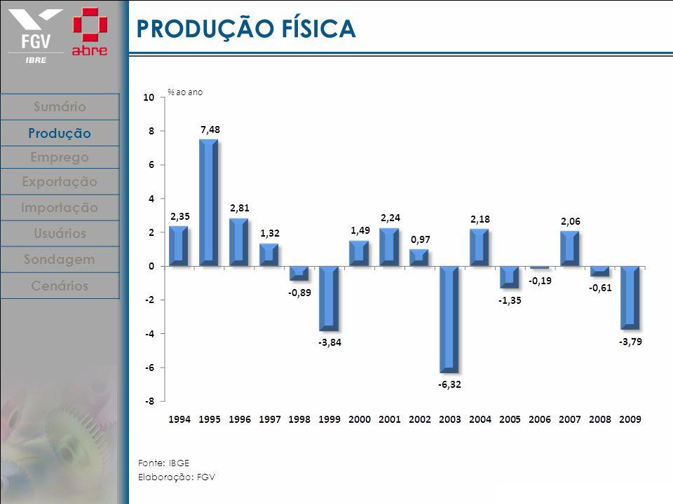 PRODUÇÃO FÍSICA Fonte: IBGE Elaboração: FGV Sumário Produção Emprego Exportação Importação Usuários Sondagem Cenários