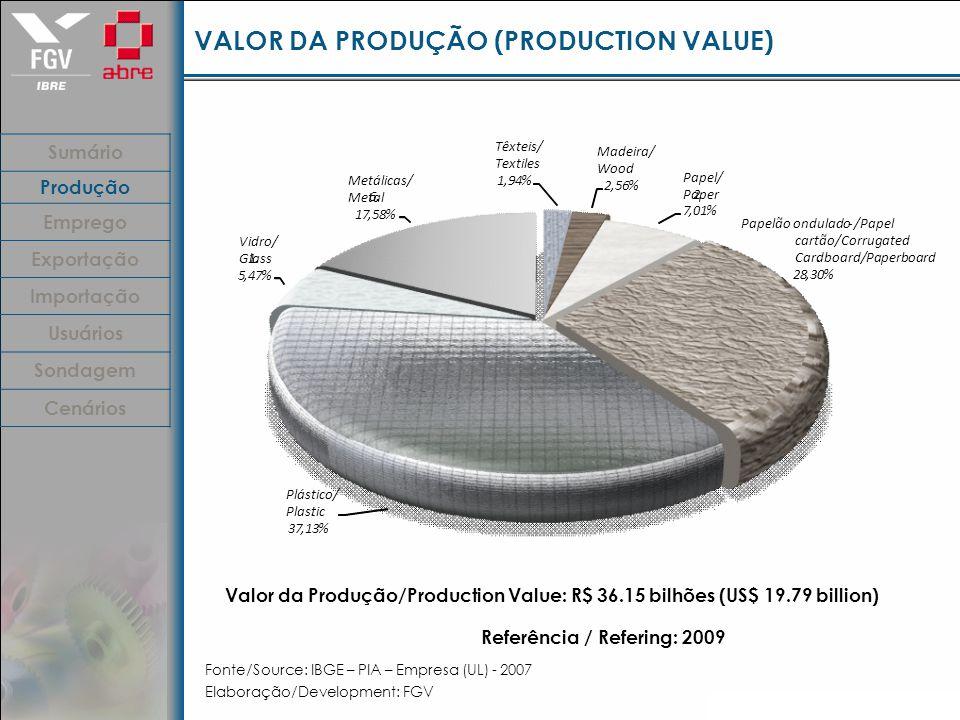 VALOR DA PRODUÇÃO (PRODUCTION VALUE) Fonte/Source: IBGE – PIA – Empresa (UL) - 2007 Elaboração/Development: FGV Valor da Produção/Production Value: R$ 36.15 bilhões (US$ 19.79 billion) Referência / Refering: 2009 Sumário Produção Emprego Exportação Importação Usuários Sondagem Cenários Têxteis/ Textiles 1,94% Madeira/ Wood 2,56% Papel/ Paper 2.