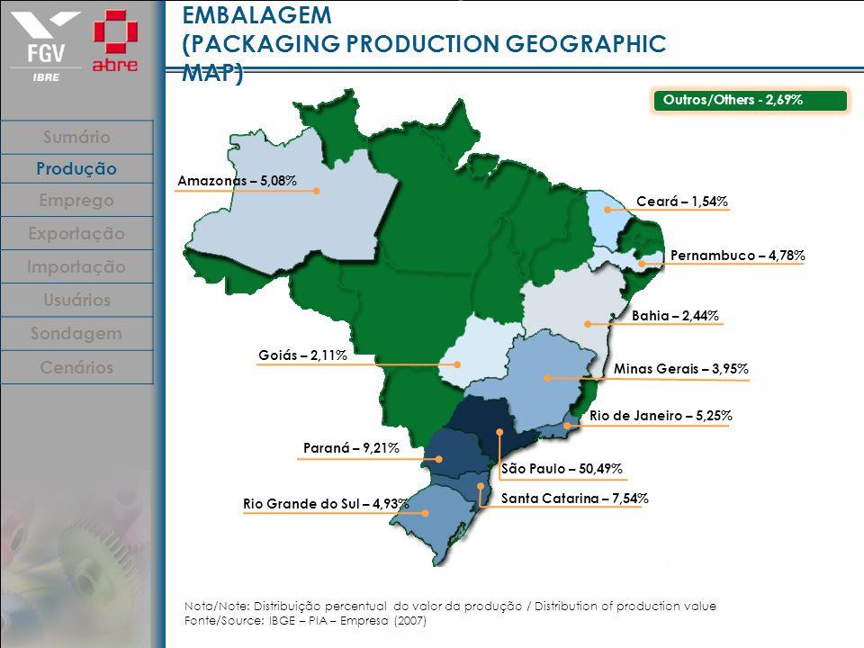 GEOGRAFIA DA PRODUÇÃO DE EMBALAGEM (PACKAGING PRODUCTION GEOGRAPHIC MAP) São Paulo – 50,49% Paraná – 9,21% Santa Catarina – 7,54% Rio Grande do Sul – 4,93% Rio de Janeiro – 5,25% Minas Gerais – 3,95% Amazonas – 5,08% Pernambuco – 4,78% Bahia – 2,44% Ceará – 1,54% Goiás – 2,11% Nota/Note: Distribuição percentual do valor da produção / Distribution of production value Fonte/Source: IBGE – PIA – Empresa (2007) Outros/Others - 2,69% Sumário Produção Emprego Exportação Importação Usuários Sondagem Cenários