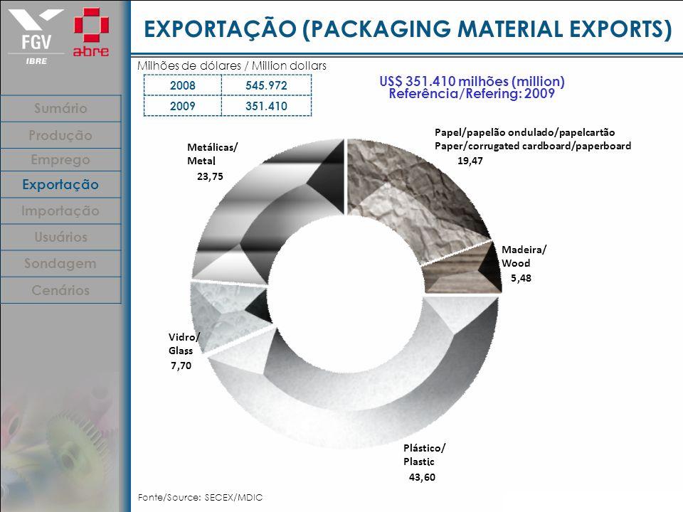 EXPORTAÇÃO (PACKAGING MATERIAL EXPORTS) Fonte/Source: SECEX/MDIC 2008545.972 2009351.410 Milhões de dólares / Million dollars US$ 351.410 milhões (million) Referência/Refering: 2009 Sumário Produção Emprego Exportação Importação Usuários Sondagem Cenários Papel/papelão ondulado/papelcartão Paper/corrugated cardboard/paperboard.