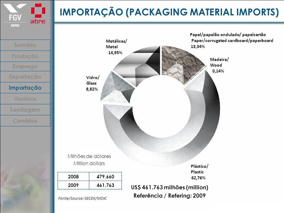 IMPORTAÇÃO (PACKAGING MATERIAL IMPORTS) Fonte/Source: SECEX/MDIC US$ 461.763 milhões (million) Referência / Refering: 2009 Sumário Produção Emprego Exportação Importação Usuários Sondagem Cenários Mil dólares Papel/papelão ondulado/ papelcartão Paper/corrugated cardboard/paperboard 13,34% Madeira/ Wood 0,14% Plástico/ Plastic 62,76% Vidro/ Glass 8,82% Metálicas/ Metal 14,95% Milhões de dólares Million dollars 2008479.660 2009461.763