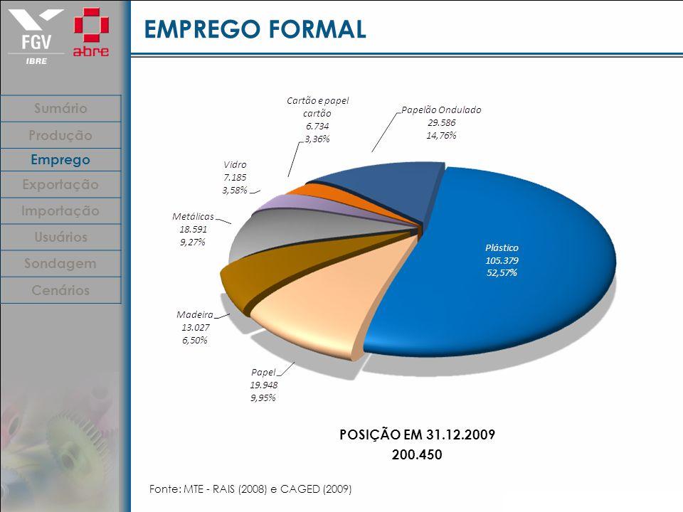 EMPREGO FORMAL Fonte: MTE - RAIS (2008) e CAGED (2009) POSIÇÃO EM 31.12.2009 200.450 Sumário Produção Emprego Exportação Importação Usuários Sondagem Cenários