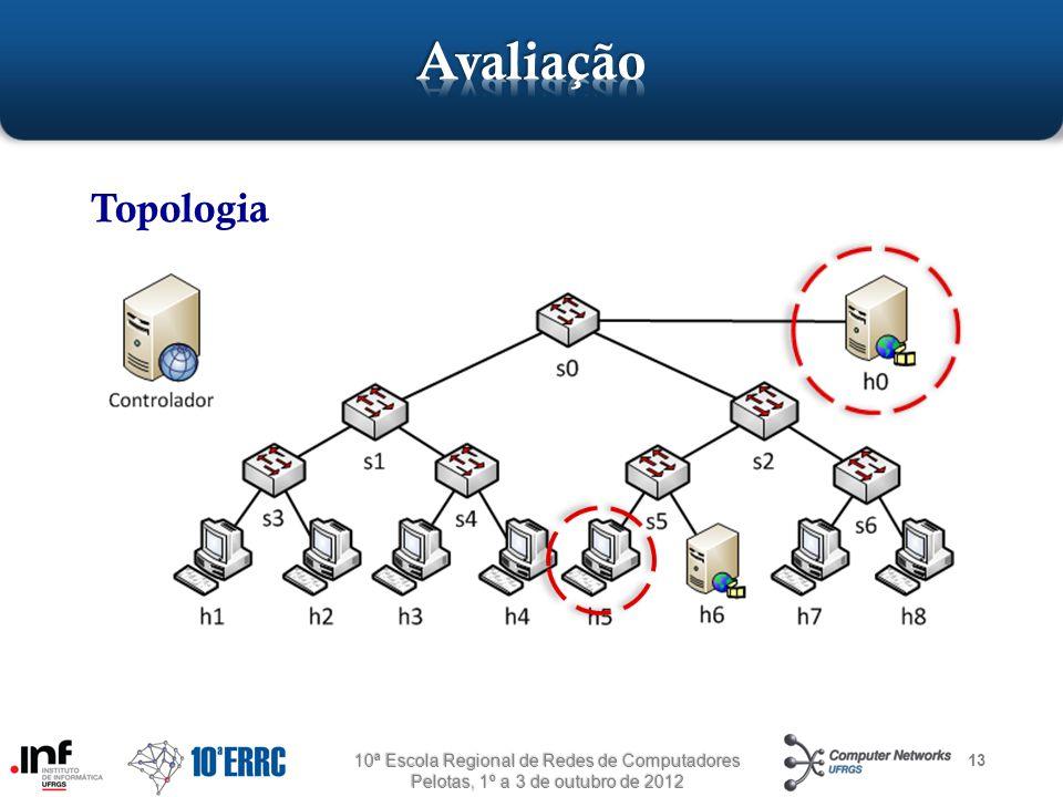 13 Topologia 10ª Escola Regional de Redes de Computadores Pelotas, 1º a 3 de outubro de 2012