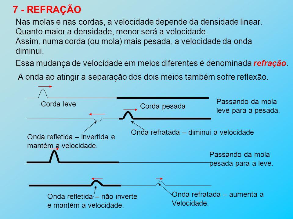 7 - REFRAÇÃO Nas molas e nas cordas, a velocidade depende da densidade linear. Quanto maior a densidade, menor será a velocidade. Assim, numa corda (o