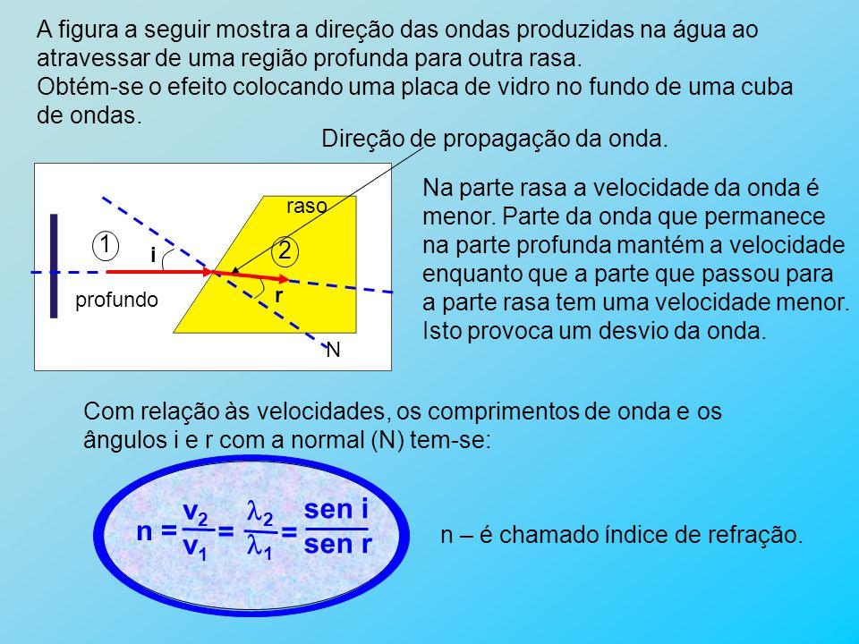 A figura a seguir mostra a direção das ondas produzidas na água ao atravessar de uma região profunda para outra rasa. Obtém-se o efeito colocando uma