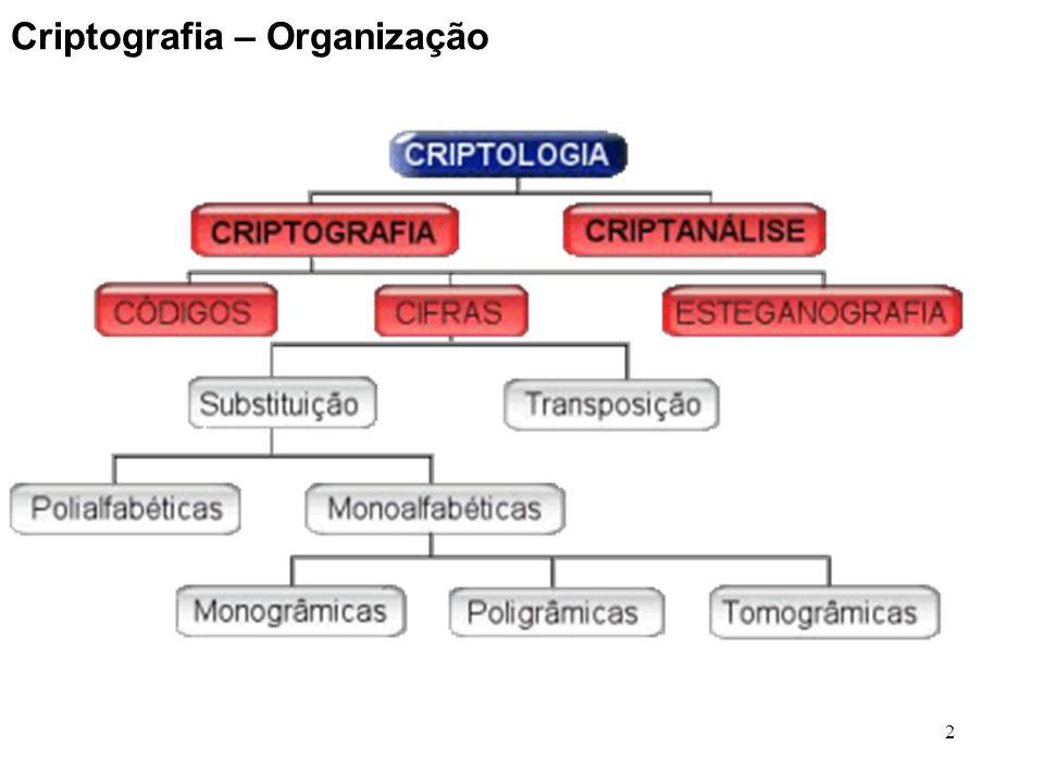3 Criptografia - Evolução - Criptografia manual; - Criptografia por máquinas; - Criptografia em rede