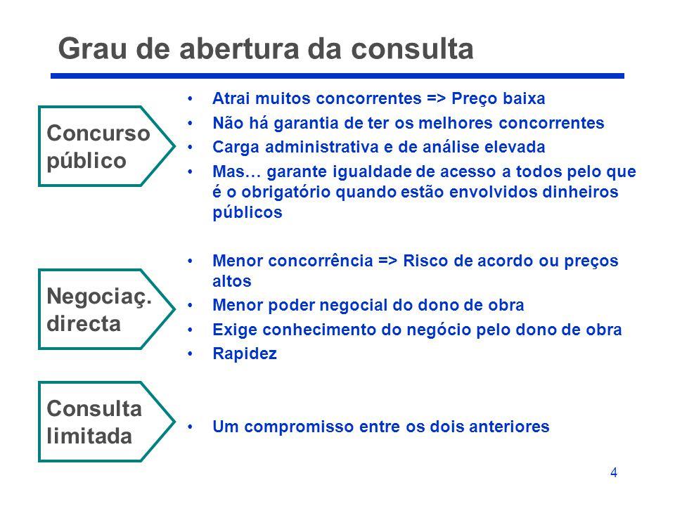 4 Grau de abertura da consulta •Atrai muitos concorrentes => Preço baixa •Não há garantia de ter os melhores concorrentes •Carga administrativa e de a