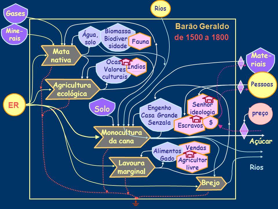 De 1500 a 1800: Engenhos de cana-de-açúcar, escravidão