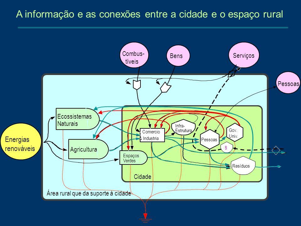 Sub-sistemas O futuro. NR R O presente .