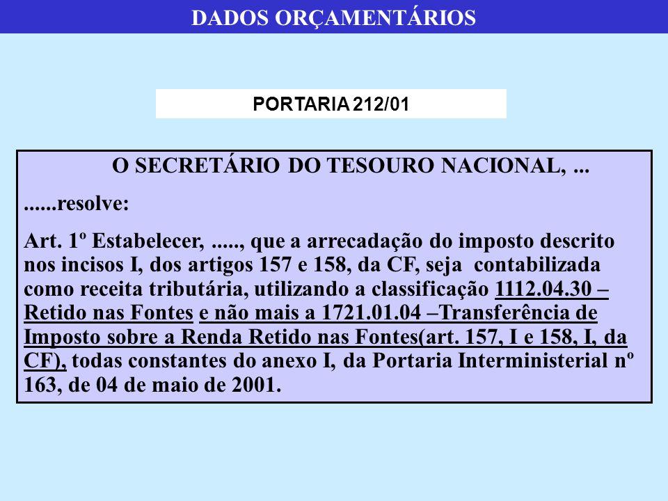 O SECRETÁRIO DO TESOURO NACIONAL,.........resolve: Art.