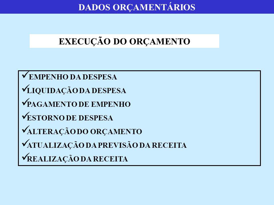 DADOS ORÇAMENTÁRIOS EXECUÇÃO DO ORÇAMENTO  EMPENHO DA DESPESA  LIQUIDAÇÃO DA DESPESA  PAGAMENTO DE EMPENHO  ESTORNO DE DESPESA  ALTERAÇÃO DO ORÇA