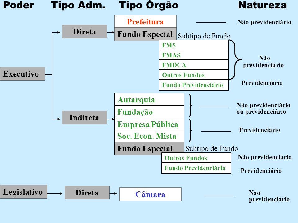 Poder Tipo Adm. Tipo Órgão Natureza Executivo Direta Indireta Prefeitura Fundo Especial FMS FMAS FMDCA Outros Fundos Fundo Previdenciário Subtipo de F