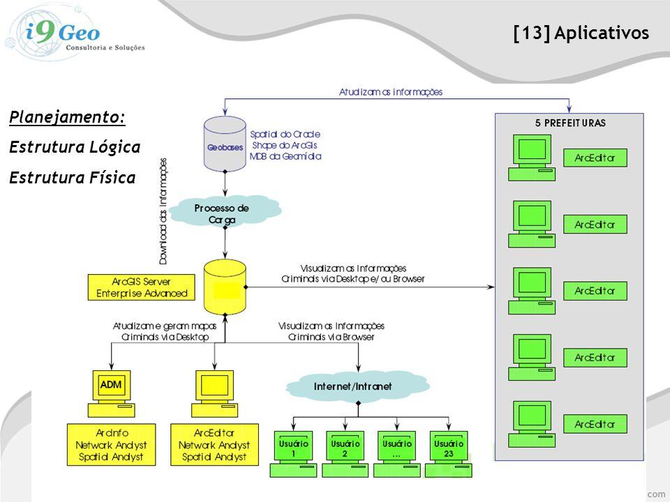 Planejamento: Estrutura Lógica Estrutura Física