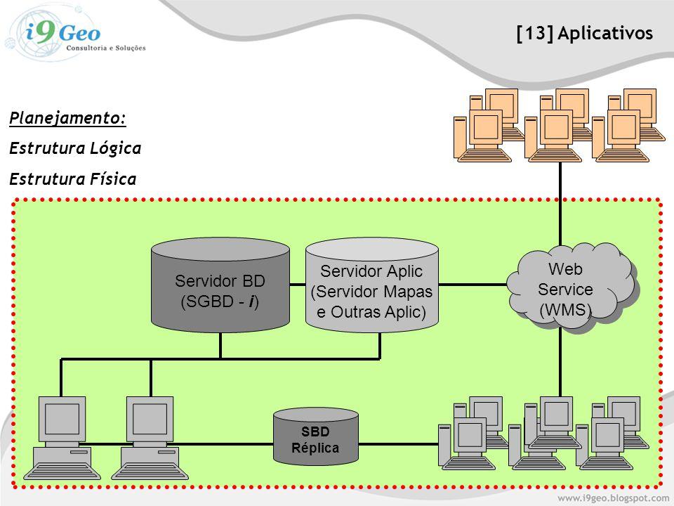 [13] Aplicativos Planejamento: Estrutura Lógica Estrutura Física Servidor BD (SGBD - i) SBD Réplica Servidor Aplic (Servidor Mapas e Outras Aplic) Web Service (WMS) Web Service (WMS)