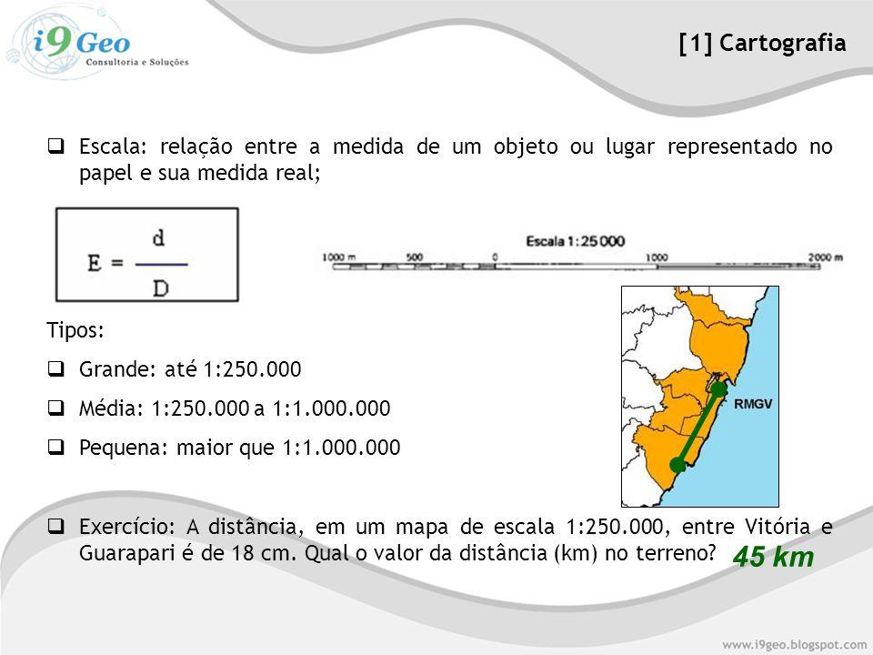  Escala: relação entre a medida de um objeto ou lugar representado no papel e sua medida real; Tipos:  Grande: até 1:250.000  Média: 1:250.000 a 1:1.000.000  Pequena: maior que 1:1.000.000  Exercício: A distância, em um mapa de escala 1:250.000, entre Vitória e Guarapari é de 18 cm.