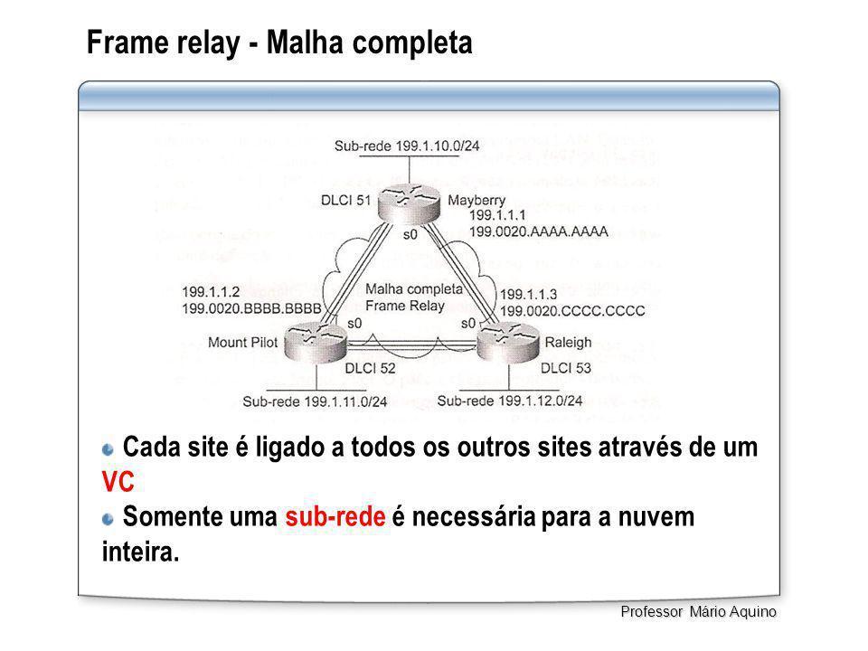 Frame relay - Malha completa Cada site é ligado a todos os outros sites através de um VC Somente uma sub-rede é necessária para a nuvem inteira. Profe
