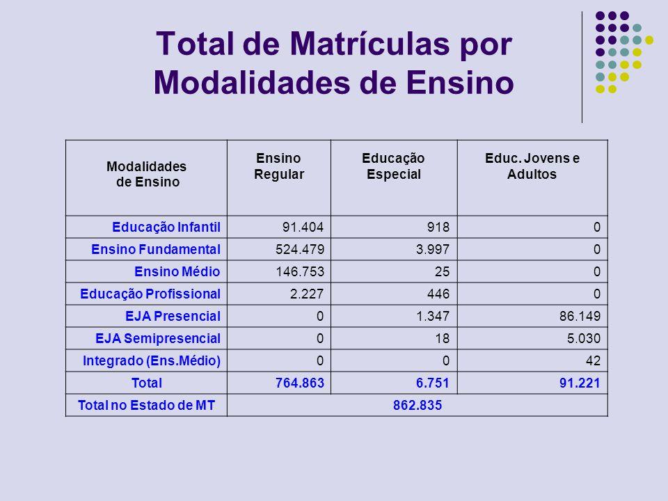 Total de Matrículas por Modalidades de Ensino Modalidades de Ensino Ensino Regular Educação Especial Educ.