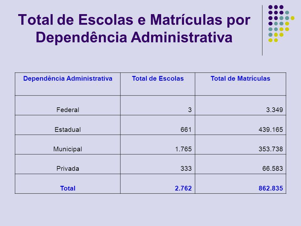 Total de Matrículas por Dependência Administrativa