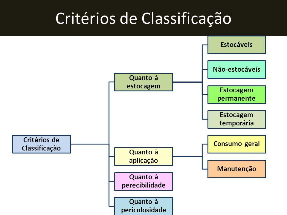 Critérios de Classificação Quanto à estocagem Estocáveis Não-estocáveis Estocagem permanente Estocagem temporária Quanto à aplicação Consumo geral Man