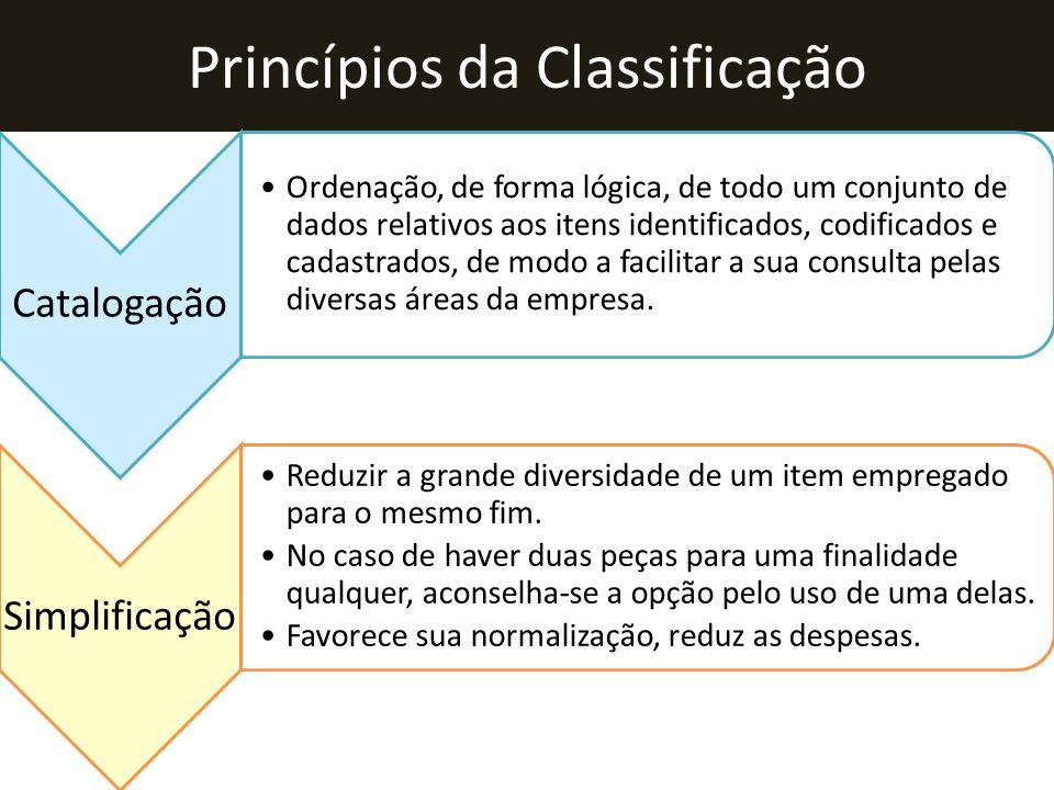Princípios da Classificação Catalogação •Ordenação, de forma lógica, de todo um conjunto de dados relativos aos itens identificados, codificados e cad