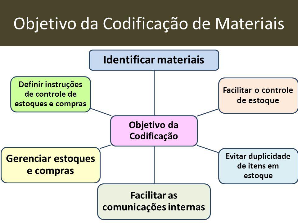 Objetivo da Codificação de Materiais Objetivo da Codificação Identificar materiais Facilitar o controle de estoque Evitar duplicidade de itens em esto