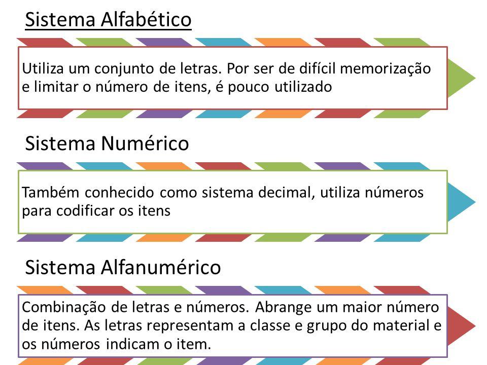 Sistema Alfabético Utiliza um conjunto de letras. Por ser de difícil memorização e limitar o número de itens, é pouco utilizado Sistema Numérico També