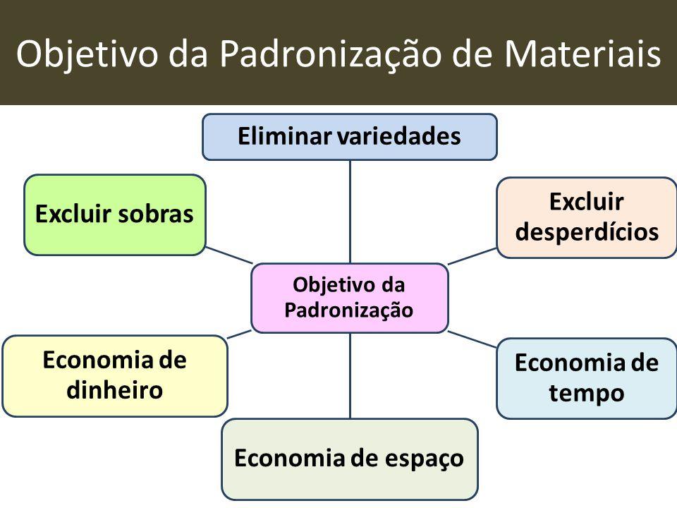 Objetivo da Padronização de Materiais Objetivo da Padronização Eliminar variedades Excluir desperdícios Economia de tempo Economia de espaço Economia