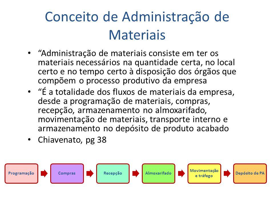 """Conceito de Administração de Materiais • """"Administração de materiais consiste em ter os materiais necessários na quantidade certa, no local certo e no"""