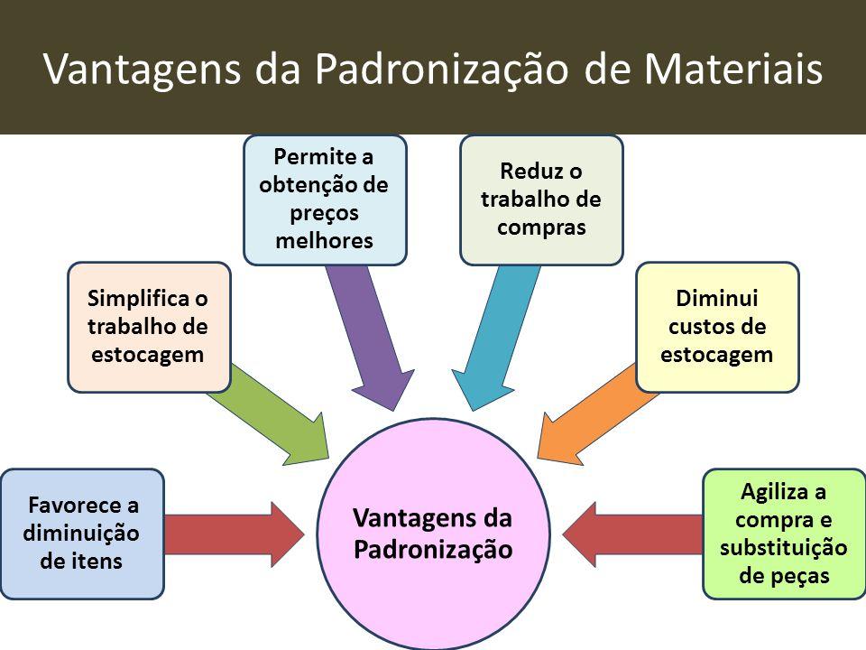 Vantagens da Padronização de Materiais Vantagens da Padronização Favorece a diminuição de itens Simplifica o trabalho de estocagem Permite a obtenção